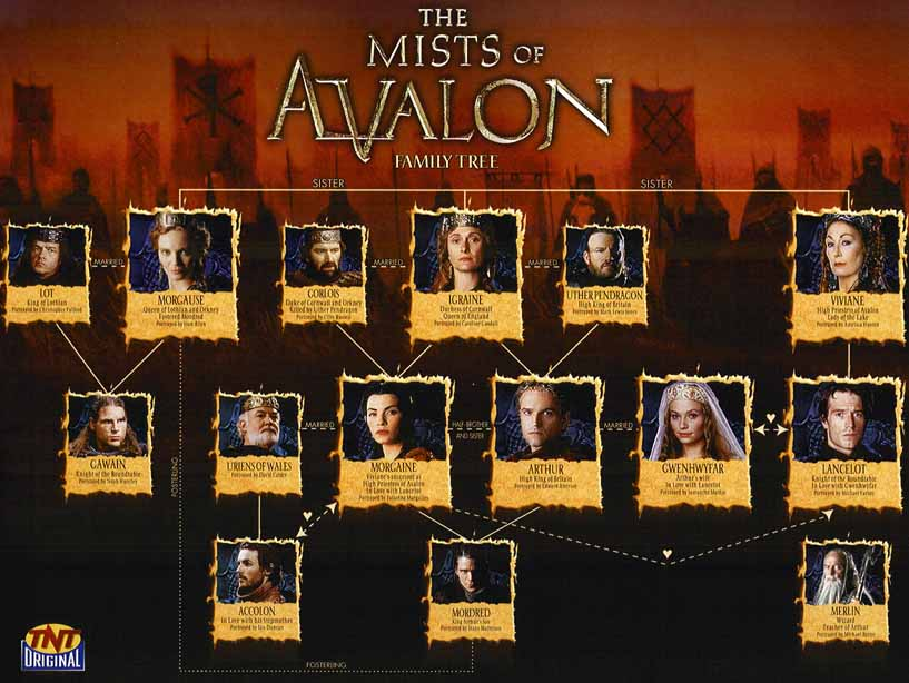 characters from The Mists of Avalon